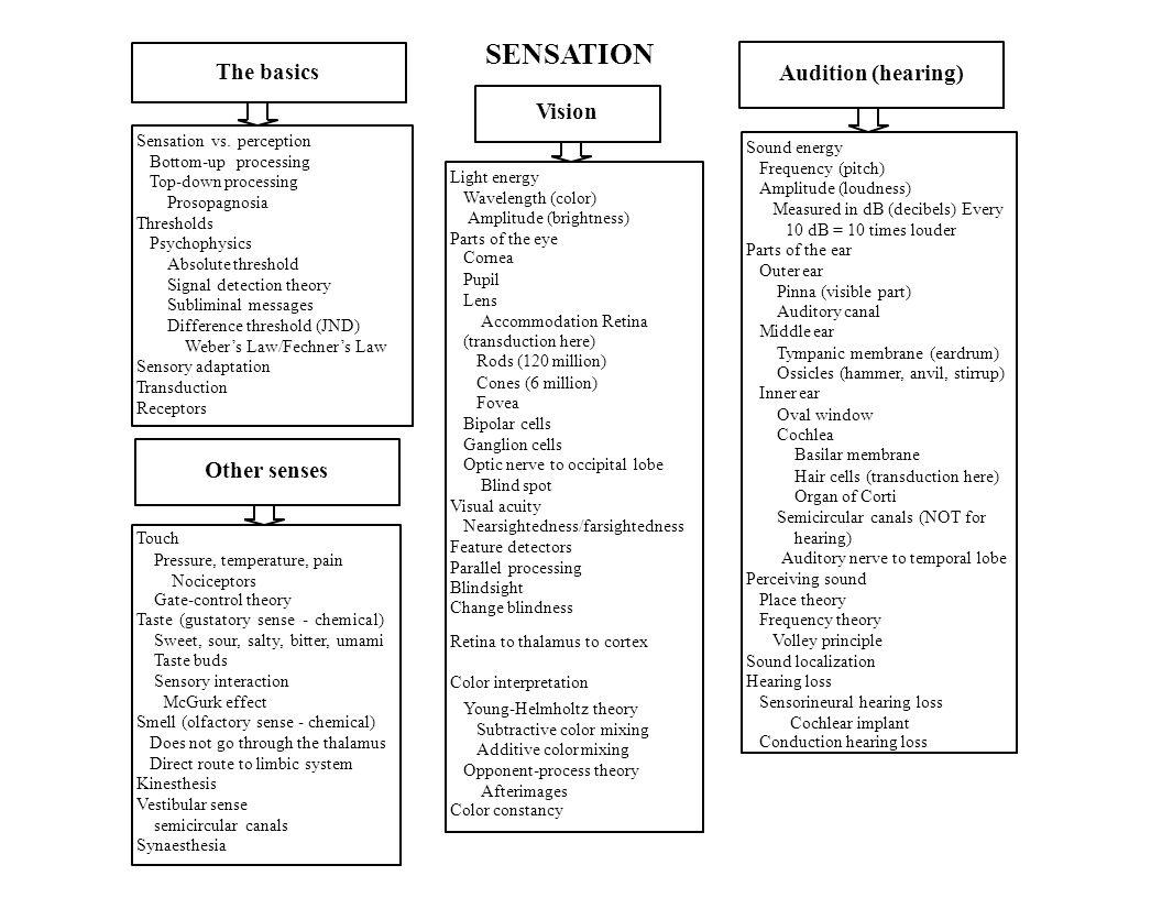 kinesthesis and psychokinesis