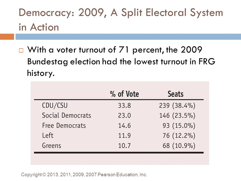 electoral systems and stability in divided In theory it would be possible to enable a single party to win a majority of the seats if the country were divided  electoral systems  electoral reform.