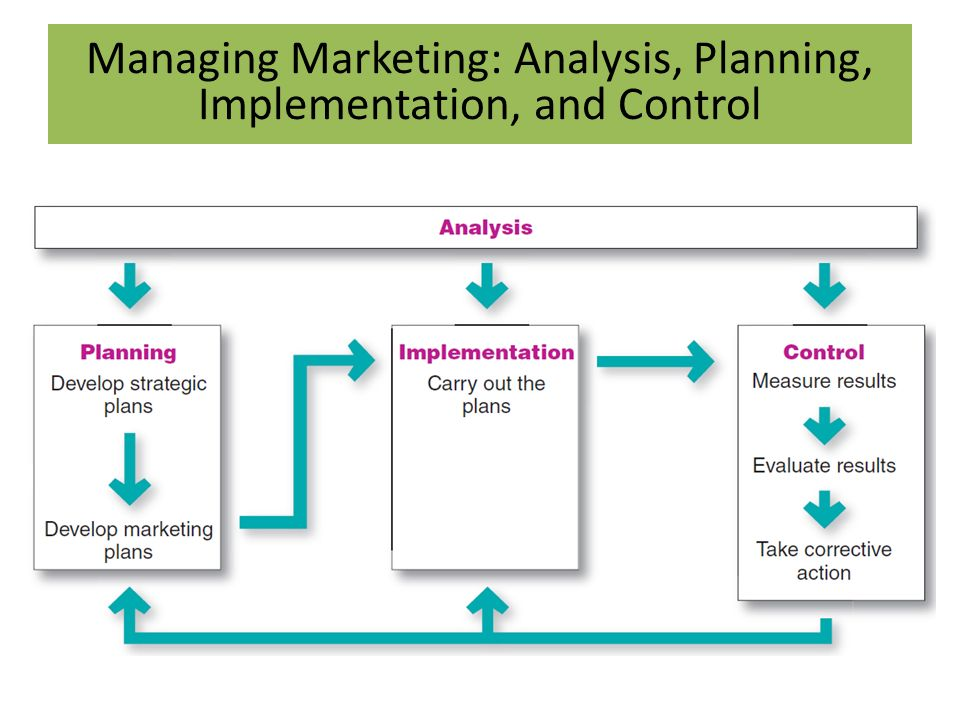 implementation plan essay Business analytics implementation plan in learning about ba, you have covered quite a few topics from the manager's decision-making process to technology integration the best way to pull all of this knowledge together is to create a ba implementation plan for a hypothetical organization.