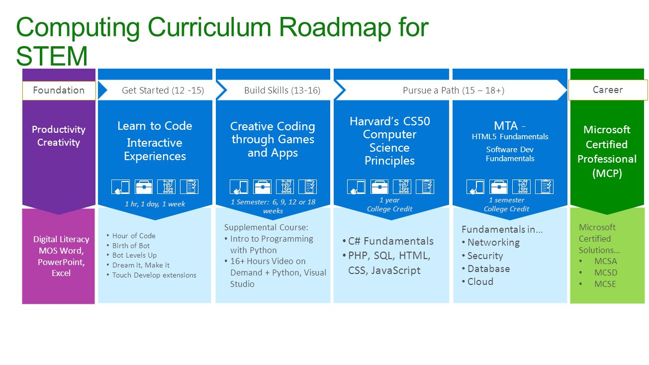 Benefits overview speaker name goes here ppt video online download computing curriculum roadmap for stem xflitez Gallery