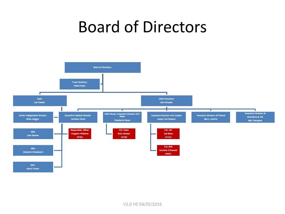 Nelft Organisational Structure Ppt Video Online Download