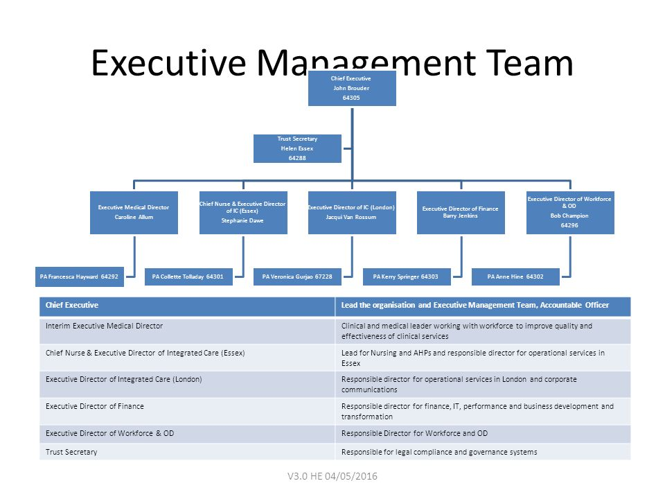 responsibilities of care uks management team essay Why is trust important for effective team working in healthcarewhen offering and developed within the team custom essay to business and management.