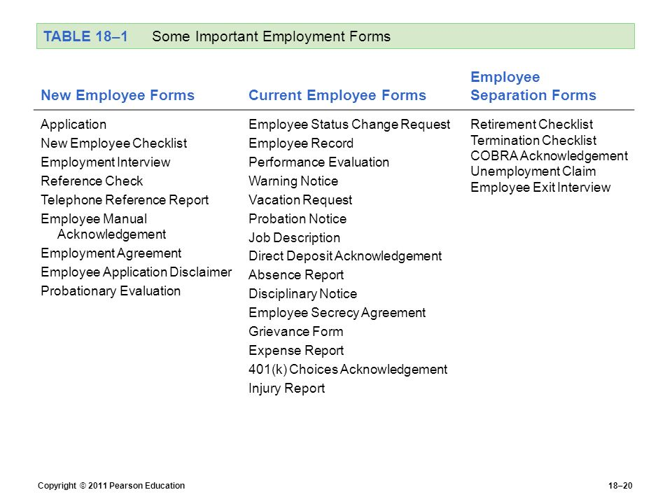 Employee Separation Checklist Employee Data Sheet Table Personnel