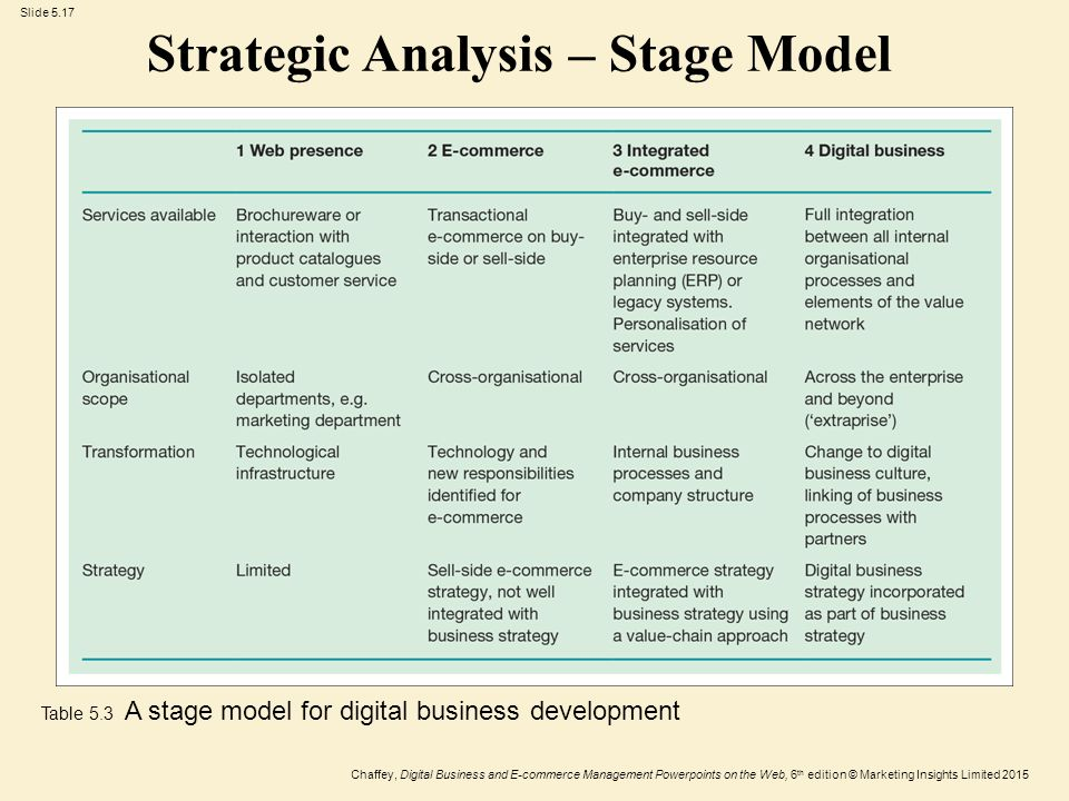 Strategic Business Development : Strategy and applications digital business ppt
