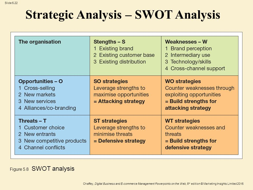 Strategy And Applications Digital Business Strategy Ppt