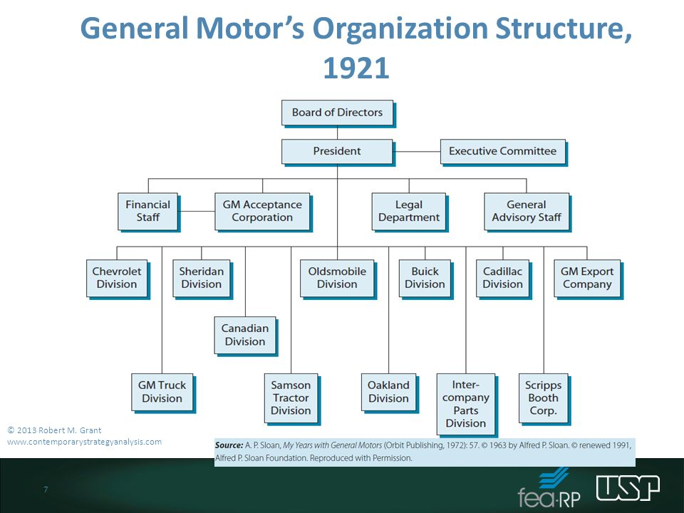 General Motors' Organizational Culture of Agility & Its Characteristics (An Analysis)