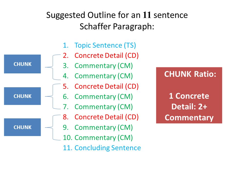5 paragraph jane schaffer essay outline response to literature The jane schaffer paragraph is a five-sentence paragraph developed by jane schaffer, used to write essays the paragraph only response to literature.