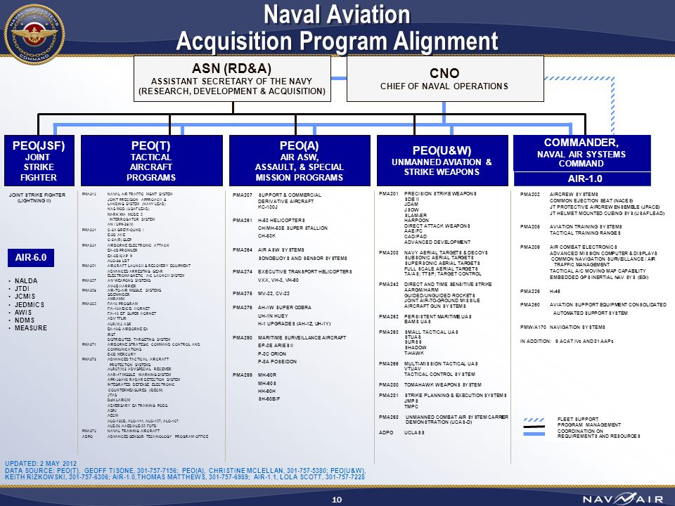 Navair Office Of Small Business Programs Ppt Download