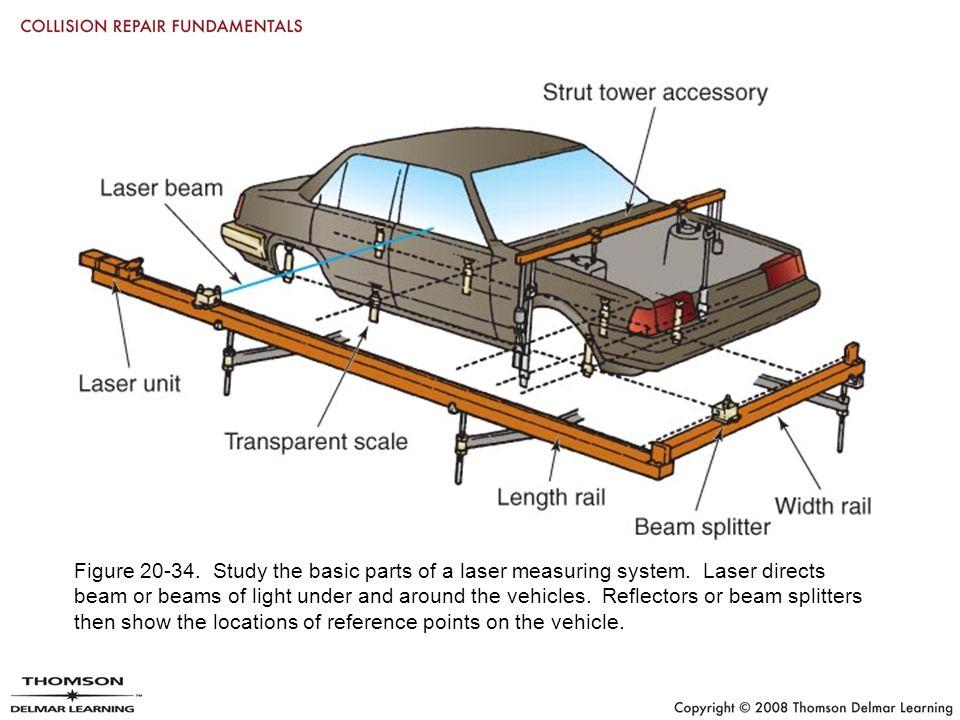 Car Basic Parts - Dolgular.com