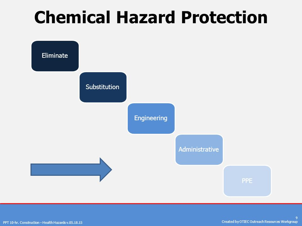 hierarchy of hazard control pdf