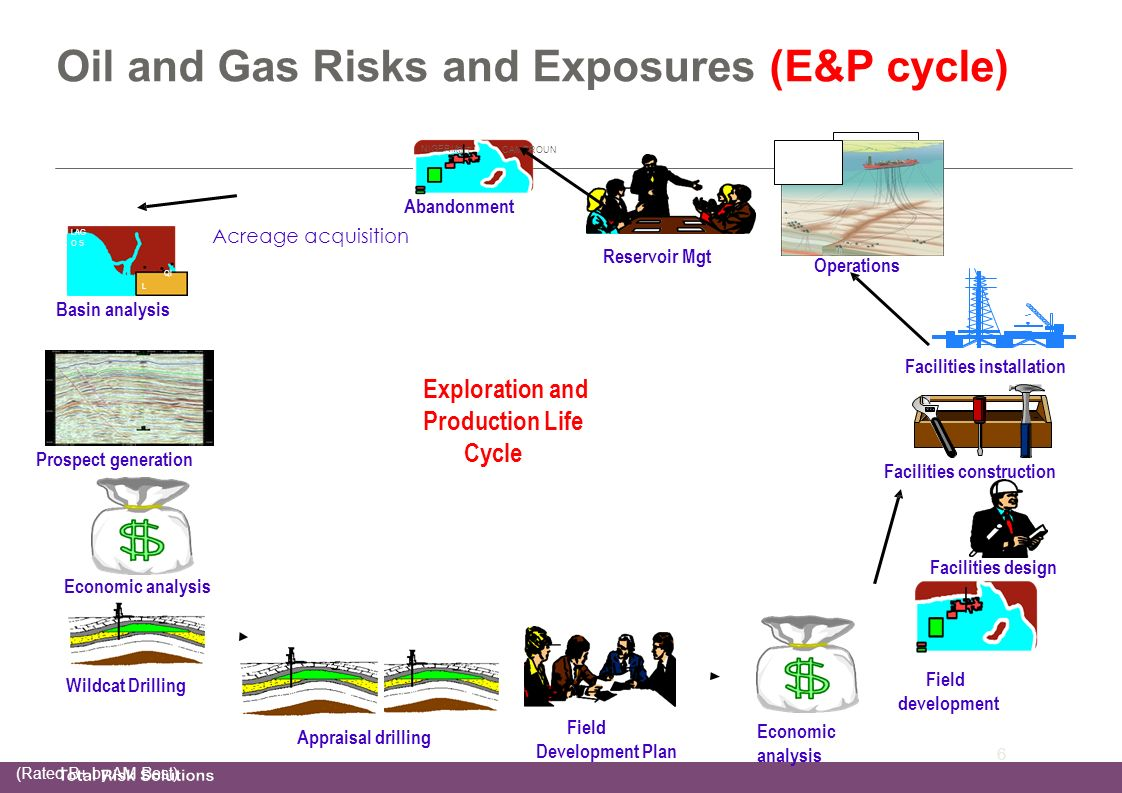 Oil and Gas Training Lusaka April ppt video online download