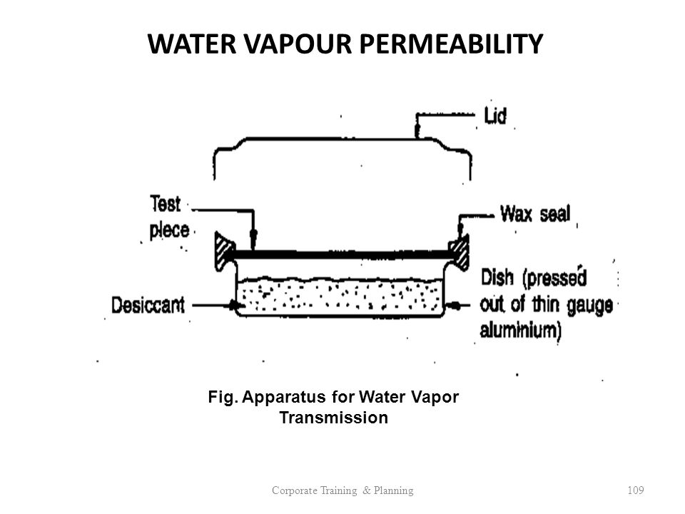 WATER VAPOUR PERMEABILITY Fig. Apparatus for Water Vapor Transmission
