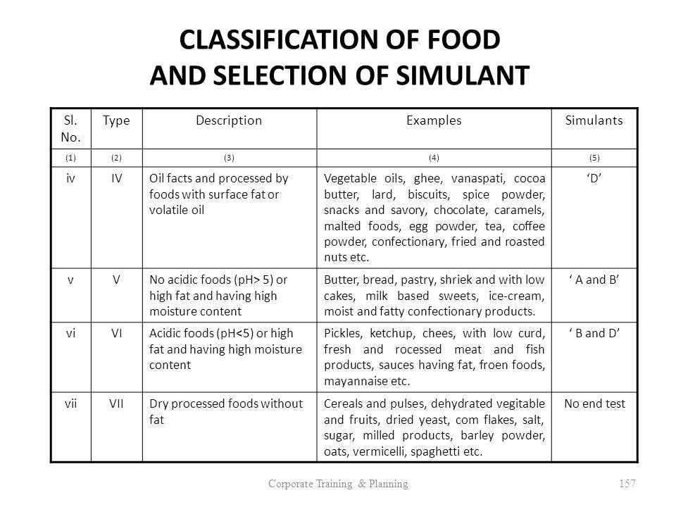 CLASSIFICATION OF FOOD AND SELECTION OF SIMULANT