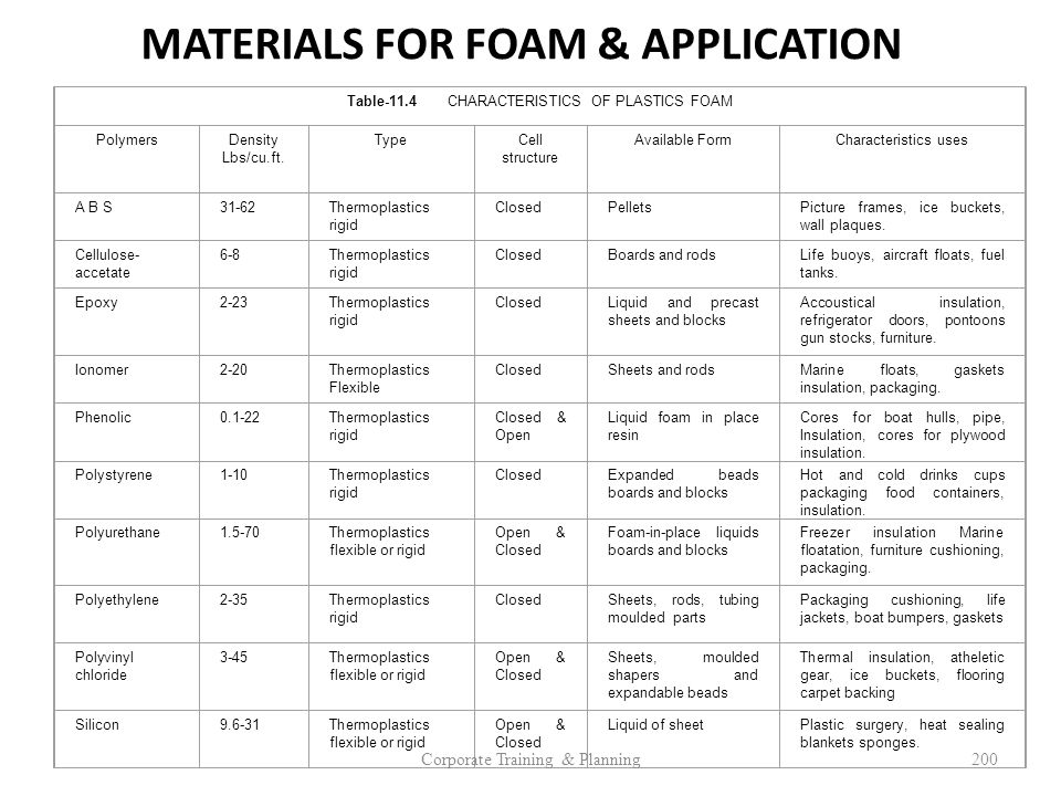 MATERIALS FOR FOAM & APPLICATION