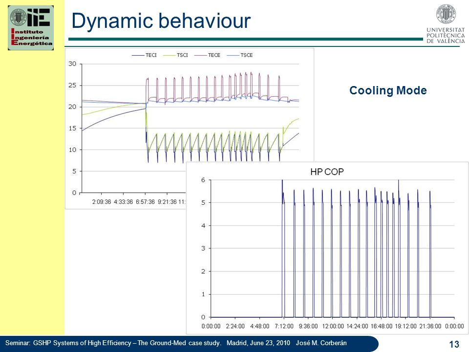 Dynamic behaviour Cooling Mode