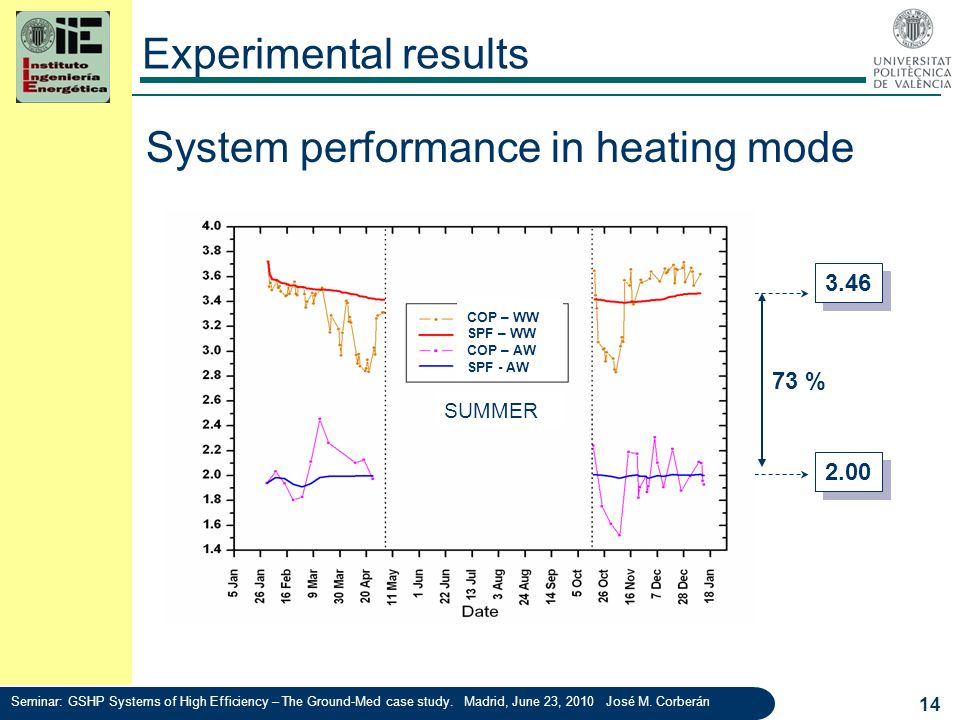 System performance in heating mode
