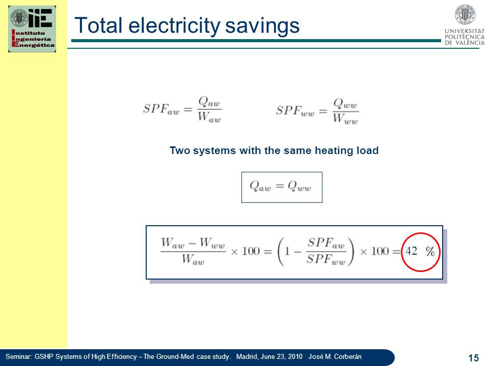 Total electricity savings