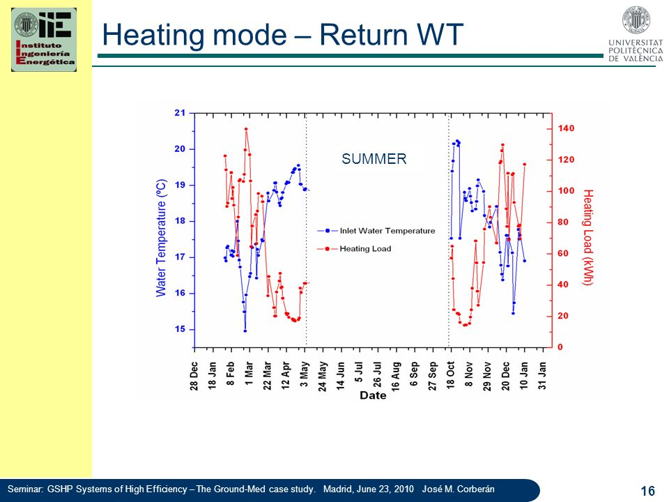 Heating mode – Return WT