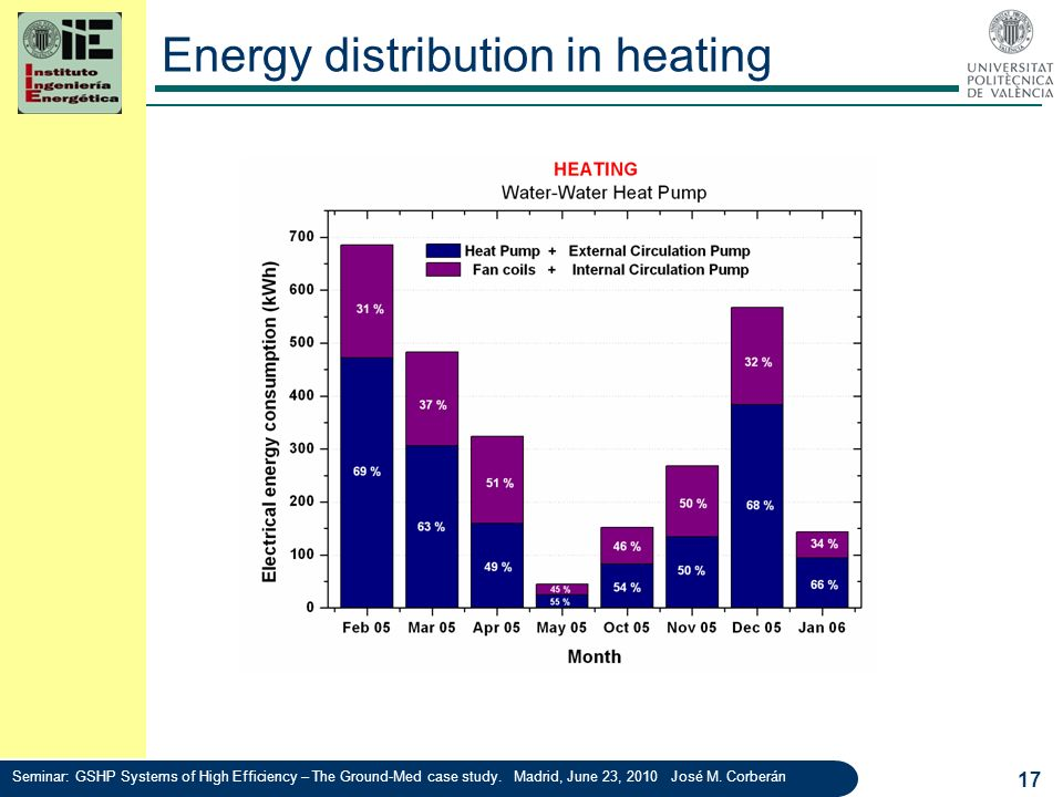 Energy distribution in heating
