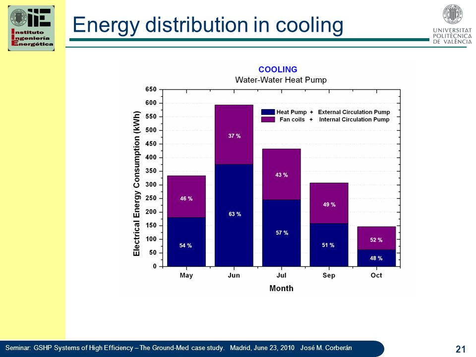 Energy distribution in cooling