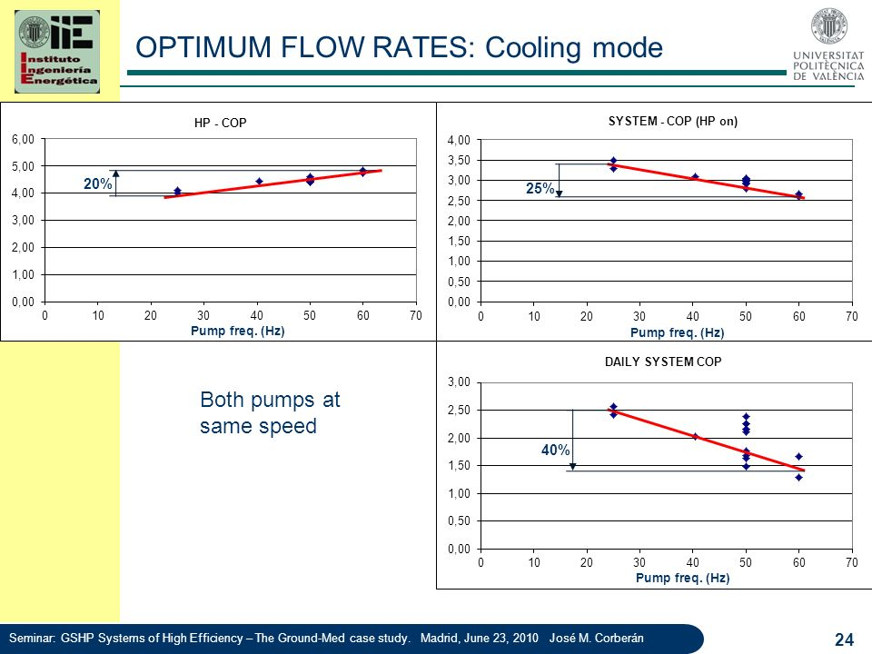 OPTIMUM FLOW RATES: Cooling mode