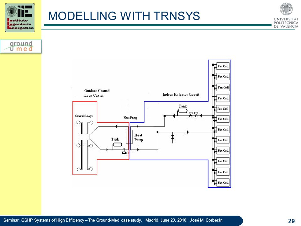 MODELLING WITH TRNSYS Seminar: GSHP Systems of High Efficiency – The Ground-Med case study.