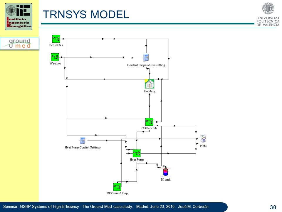 TRNSYS MODEL Seminar: GSHP Systems of High Efficiency – The Ground-Med case study.