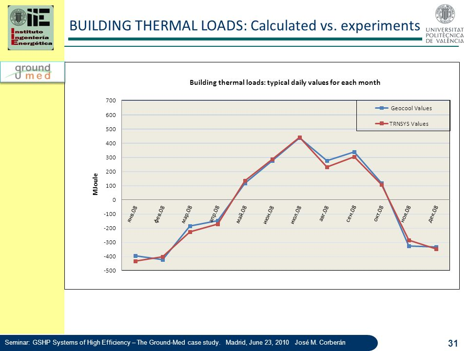 BUILDING THERMAL LOADS: Calculated vs. experiments