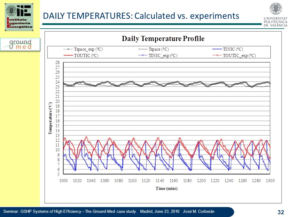DAILY TEMPERATURES: Calculated vs. experiments