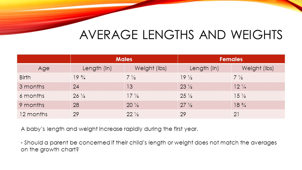 Infant growth and development ppt video online download average lengths and weights nvjuhfo Gallery