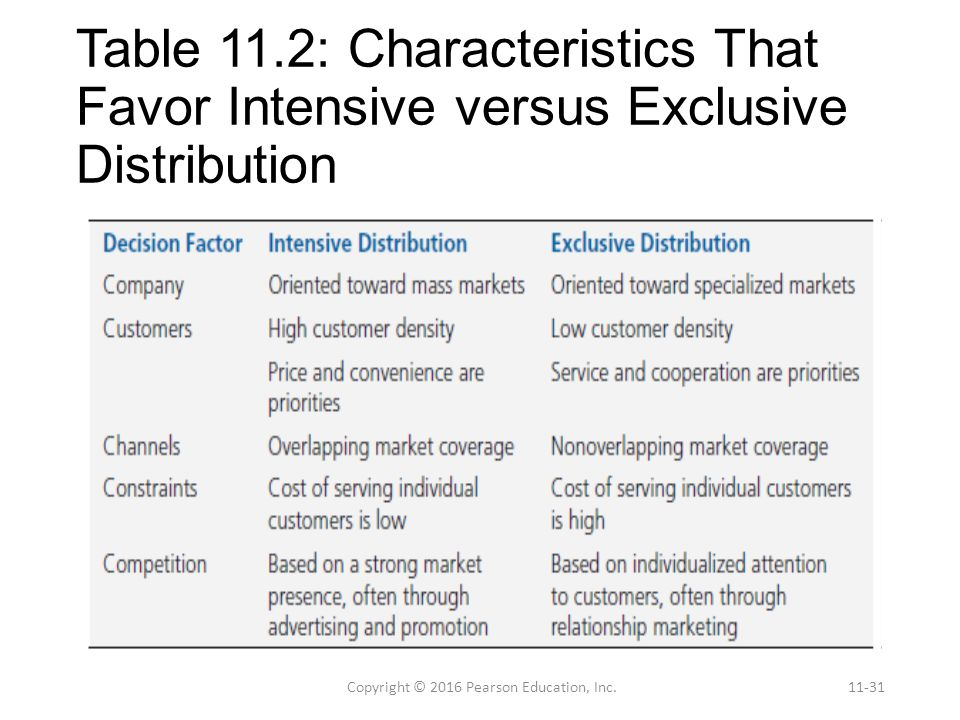intensive distribution selective distribution exclusive distribution Distribution intensive distribution exclusive distribution sélective rpf cc7mesnard  tstmg mercatique marketing  thème.
