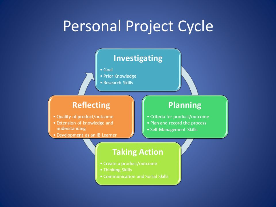 personal project essay examples This essay is another good example of a strong and quite persuasive piece of writing it has everything good writing requires: a convincing thesis statement, arguments supporting it and a touch of personal style.