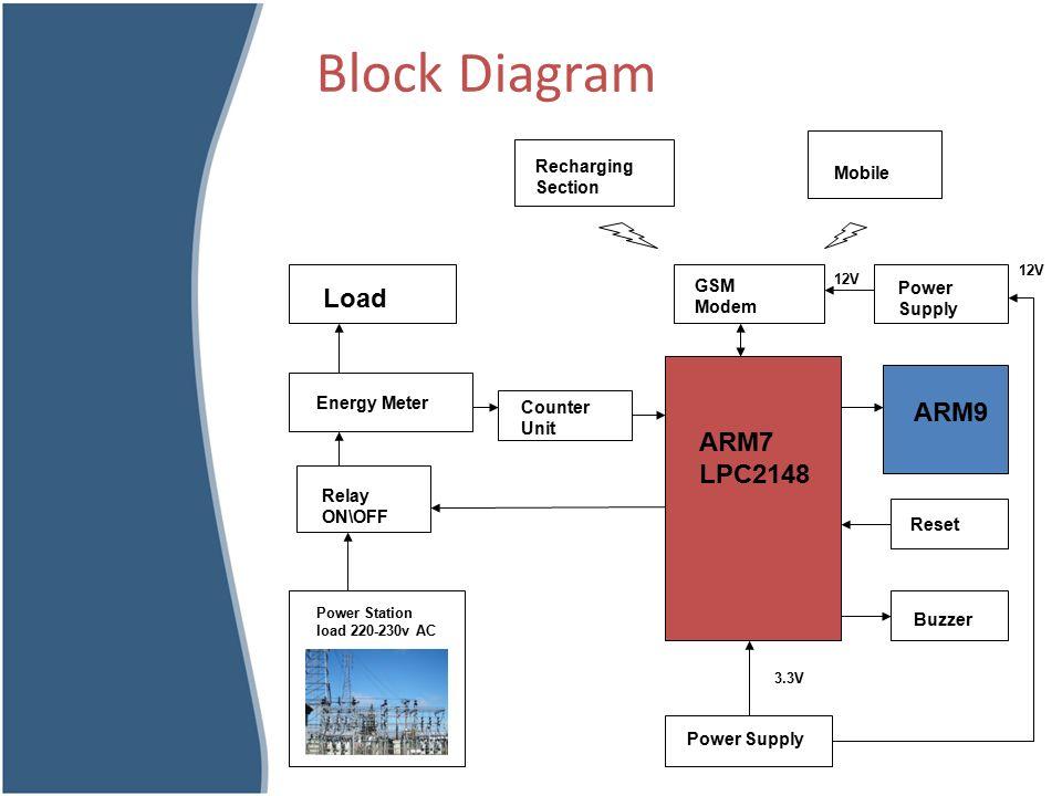 gsm based prepaid remote energy meter  u0026 overvoltage