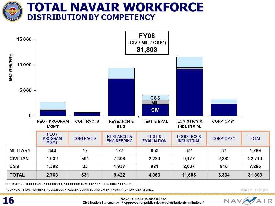 Last Updated 12 Dec 08 Navair Overview Presented To