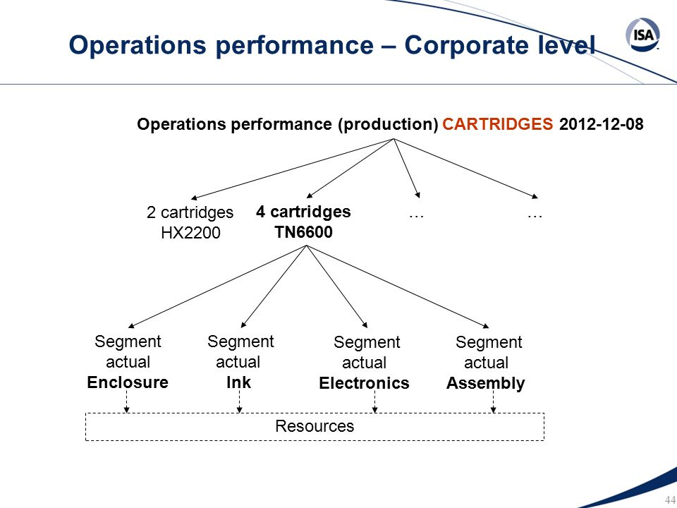 corporate level performance On business-level strategy and business-level performance such as size of corporate headquarters, number of business units managed by the corporation.