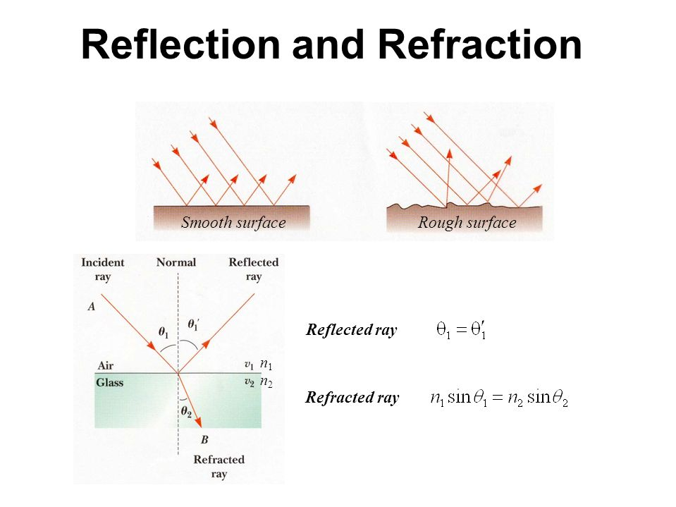 Unit 7 nt1310 reflection refraction and