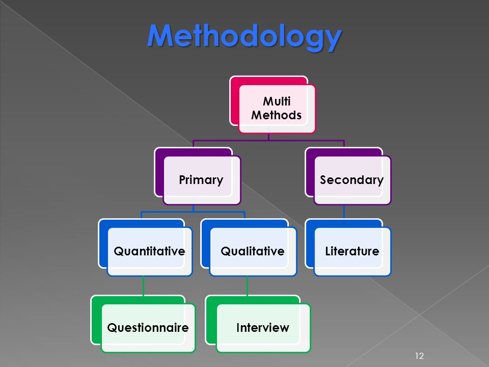 secondary data collection methods in research methodology pdf