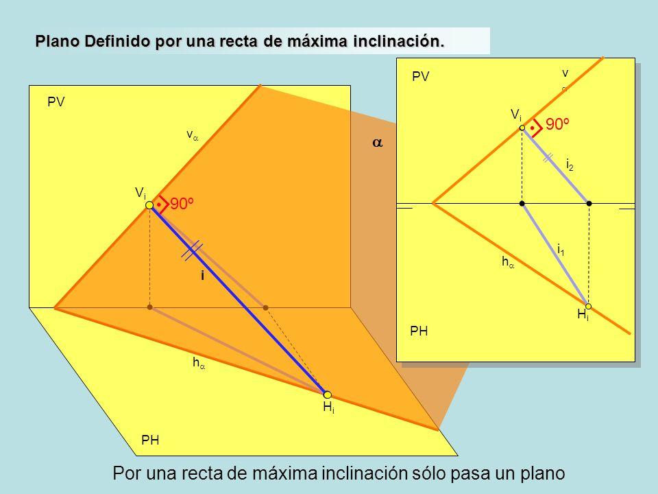Por una recta de máxima inclinación sólo pasa un plano