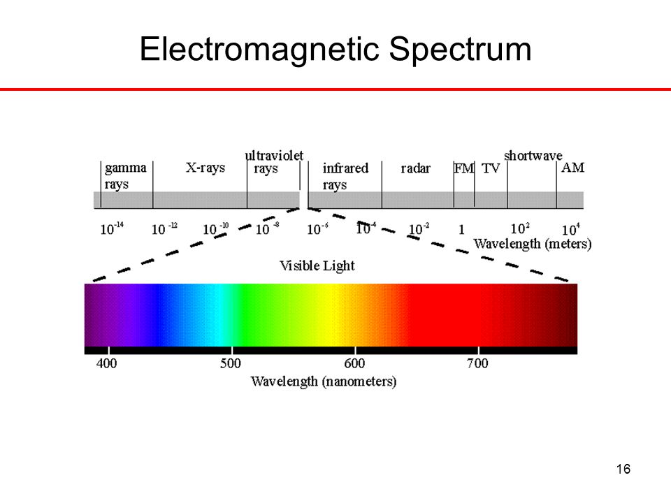 Conducting Photometric Measurements Ppt Video Online