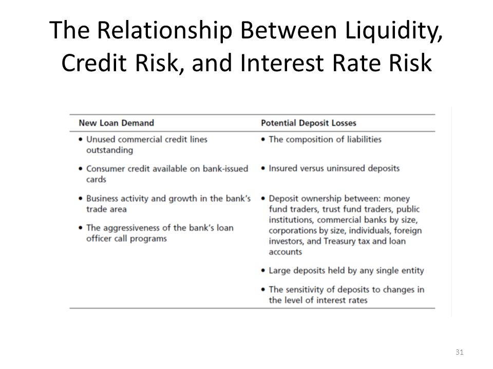 relationship between interest rate and credit risk