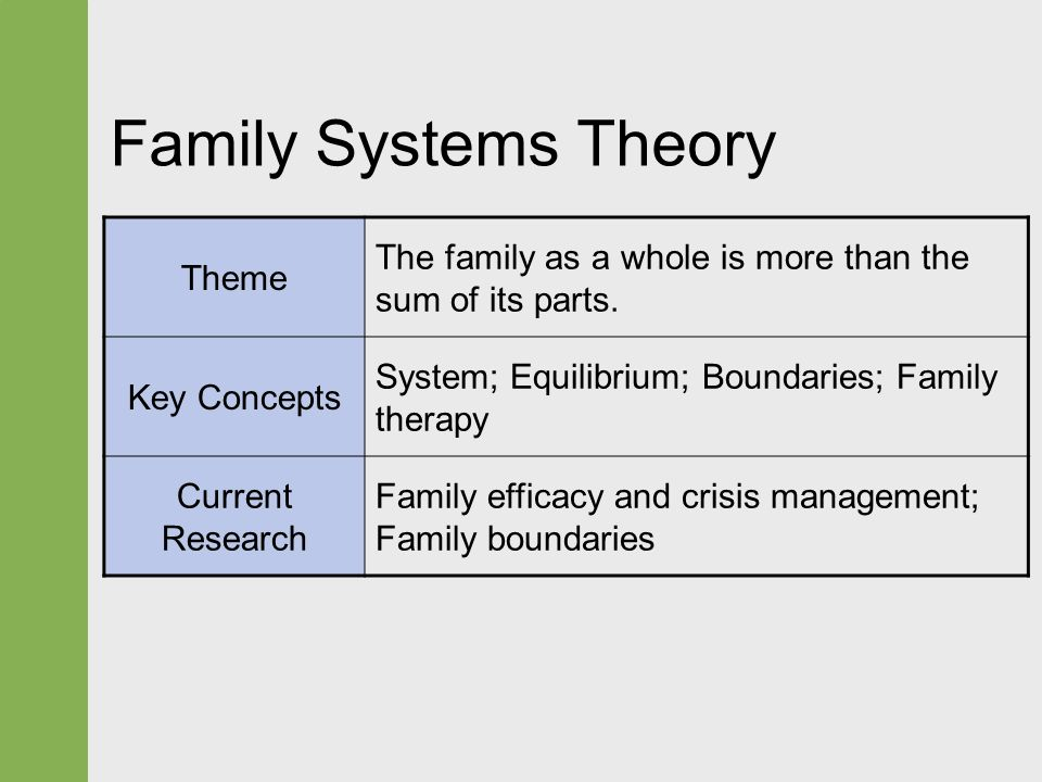systems analysis history concepts and theories Bowen family systems theory and practice: illustration and critique  murray bowen's family systems theory (shortened to 'bowen theory' from 1974) was one of the first  while the core concepts of bowen's theory have changed little over two decades, there have been significant expansions: the focus on life cycle stages (carter and.