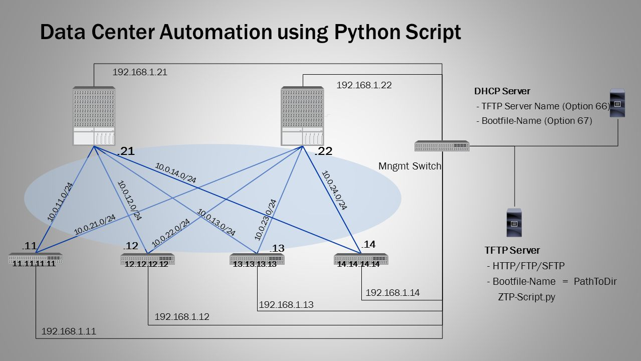python automation scripts examples