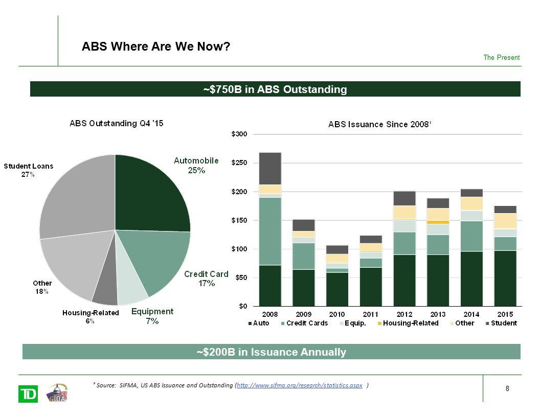 DRAFT Asset-Backed Securities (ABS) Adam Parkin, CFA Director - ppt video online download
