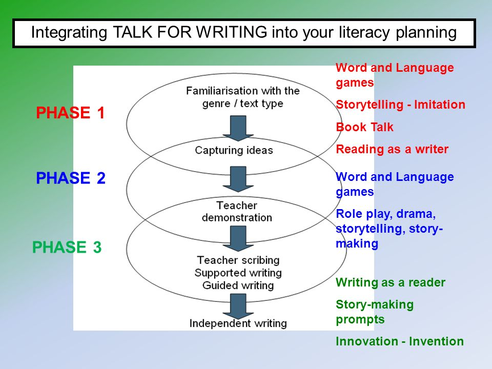 Integrating Reading and Writing