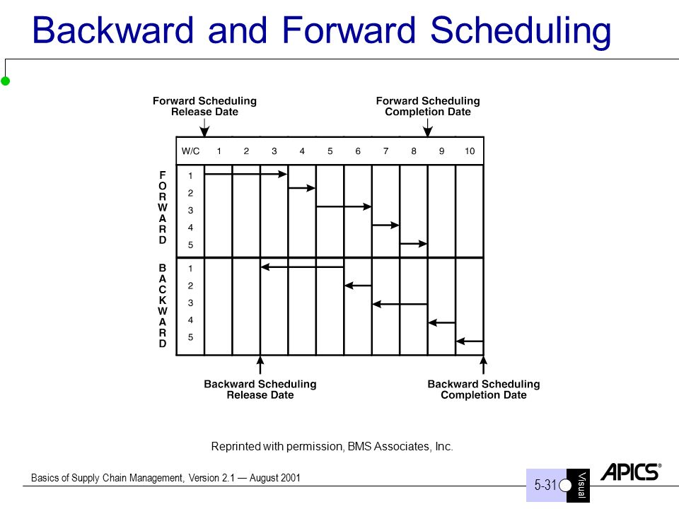 forward backward scheduling You will need to become familiar with conducting a backward pass for the pmp certification exam the backward pass tells you the latest time activities can start and finish without violating a schedule constraint (such as a mandatory milestone) or without causing the project to be late if you.