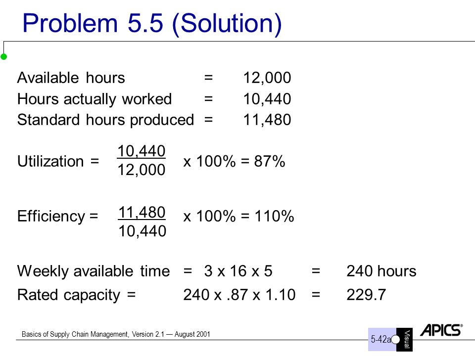 Basics of supply chain management ppt video online download - Hours work day efficient solutions from sweden ...