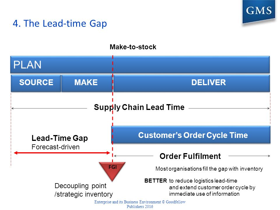 inventory and time based logistics The emergence of logistics in contemporary supply chains is based upon continuous improvements in transport and inventory management costs, leading to lower cycle and lead times cycle timethe amount of time required from the receipt of an order to when this order is completed (assembled) and ready for delivery.