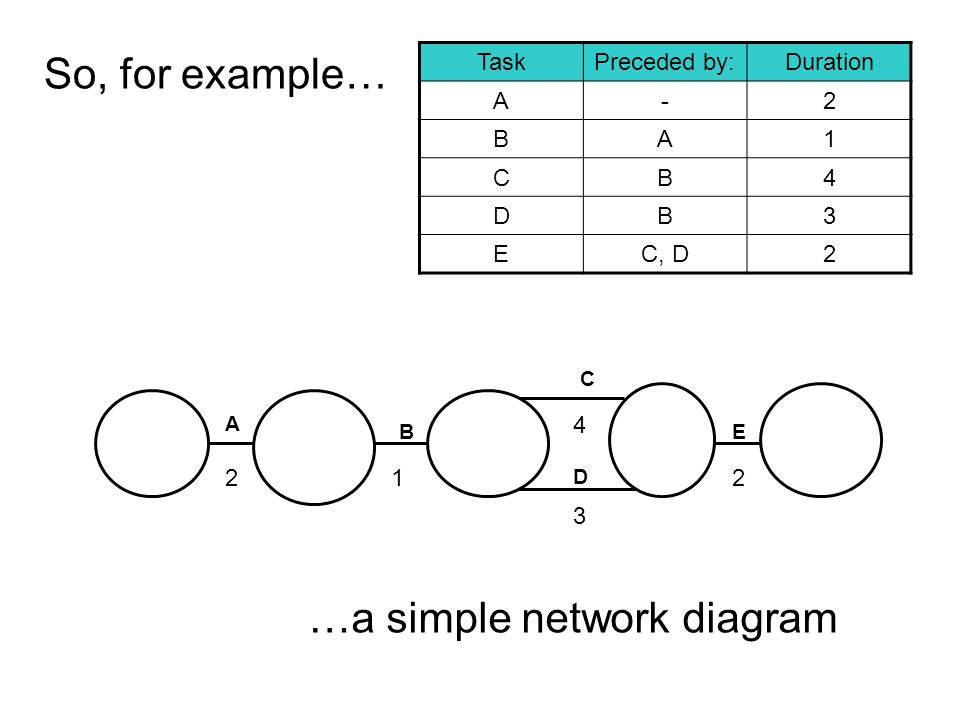Critical path analysis worksheet ppt video online download a simple network diagram ccuart Gallery