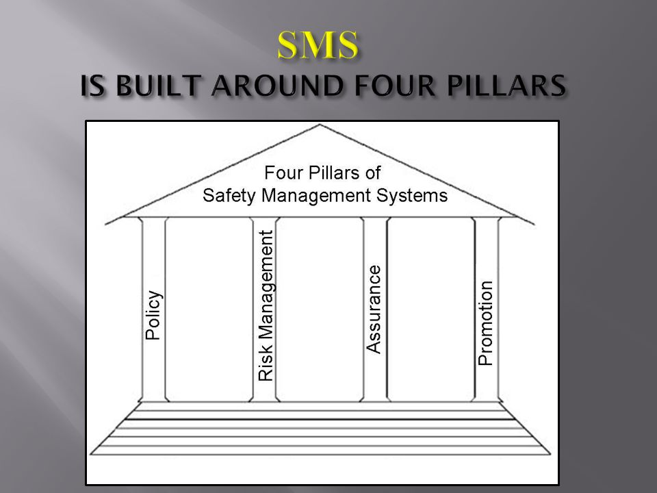 Safety Management Systems Sms Ppt Video Online Download