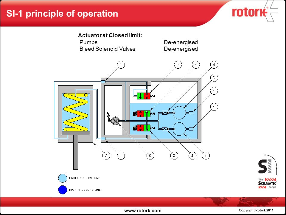 Rotork fluid systems products skilmatic ppt video online download 27 si 1 swarovskicordoba Gallery